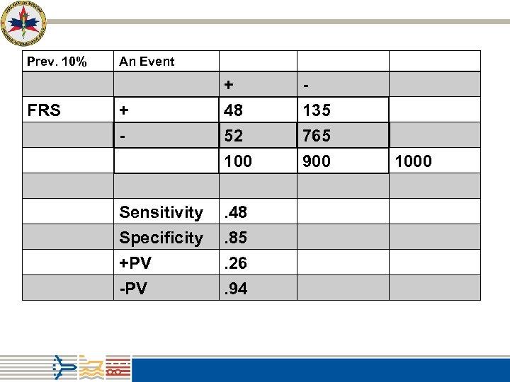 Prev. 10% An Event + FRS - + 48 135 - 52 765 100