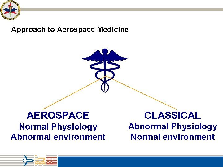 Approach to Aerospace Medicine AEROSPACE CLASSICAL Normal Physiology Abnormal environment Abnormal Physiology Normal environment