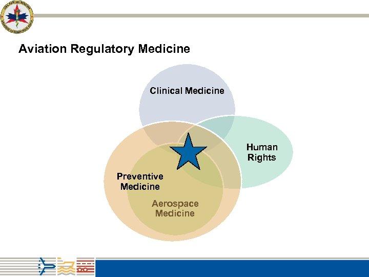 Aviation Regulatory Medicine Clinical Medicine Human Rights Preventive Medicine Aerospace Medicine