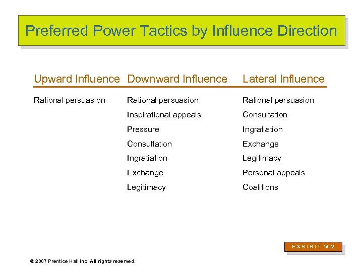 Preferred Power Tactics by Influence Direction Upward Influence Downward Influence Lateral Influence Rational persuasion