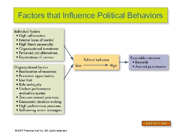 Factors that Influence Political Behaviors E X H I B I T 14 -4