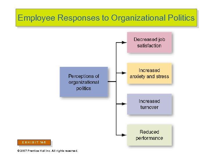 Employee Responses to Organizational Politics E X H I B I T 14 -5