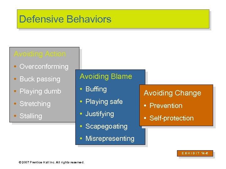 Defensive Behaviors Avoiding Action • Overconforming • Buck passing Avoiding Blame • Playing dumb