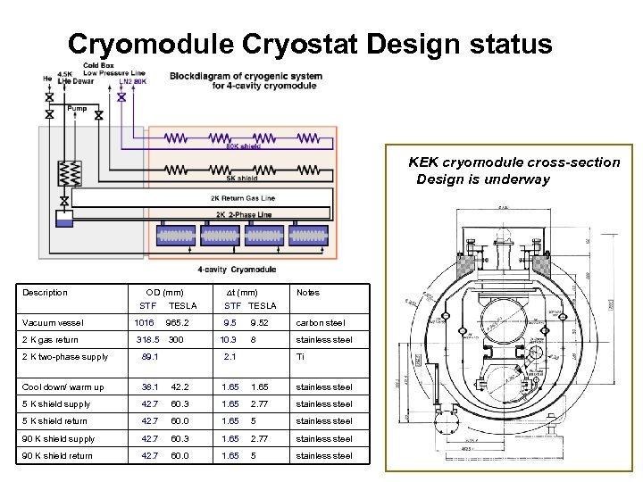 Cryomodule Cryostat Design status KEK cryomodule cross-section Design is underway Description OD (mm) STF