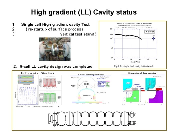 High gradient (LL) Cavity status 1. 2. 3. Single cell High gradient cavity Test