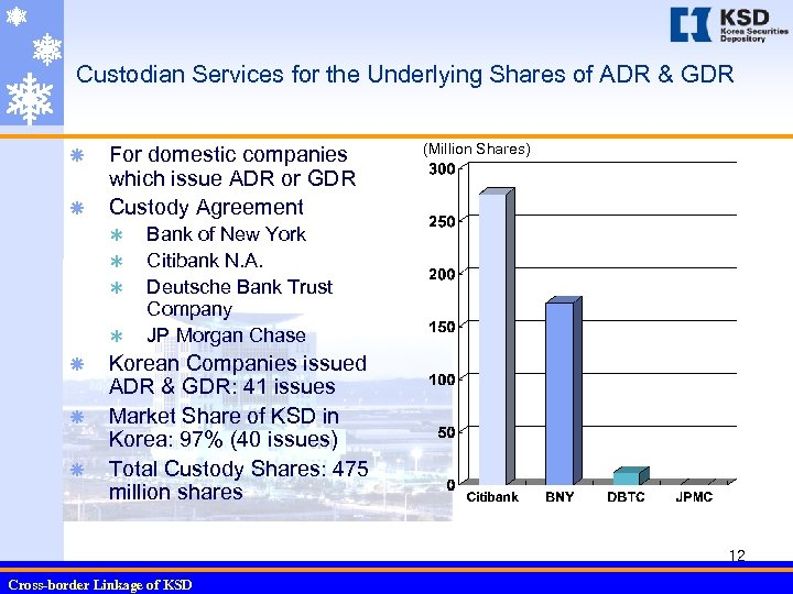Custodian Services for the Underlying Shares of ADR & GDR ã ã For domestic