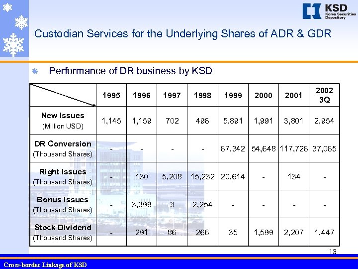Custodian Services for the Underlying Shares of ADR & GDR ã Performance of DR