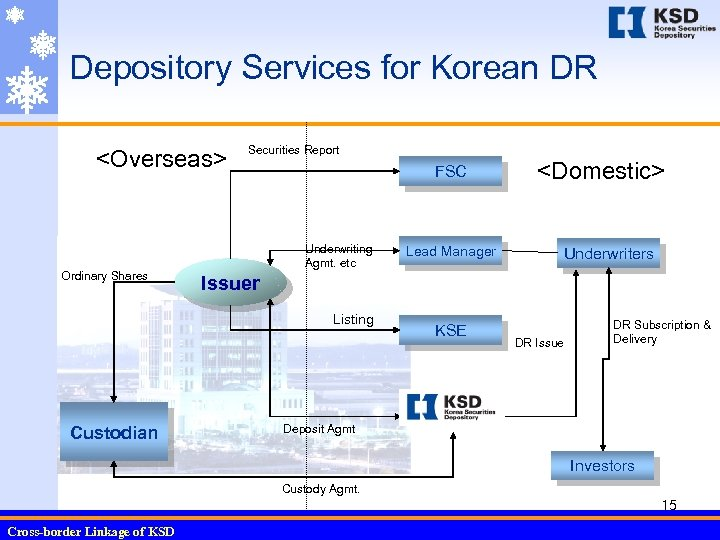 Depository Services for Korean DR <Overseas> Ordinary Shares Securities Report FSC Underwriting Agmt. etc