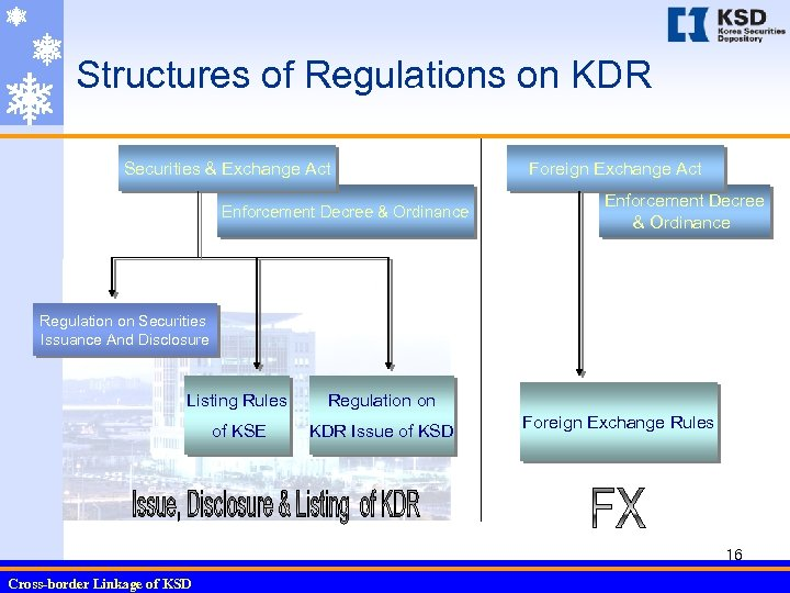 Structures of Regulations on KDR Securities & Exchange Act Enforcement Decree & Ordinance Foreign