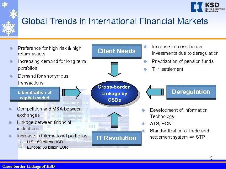 Global Trends in International Financial Markets ã Preference for high risk & high return