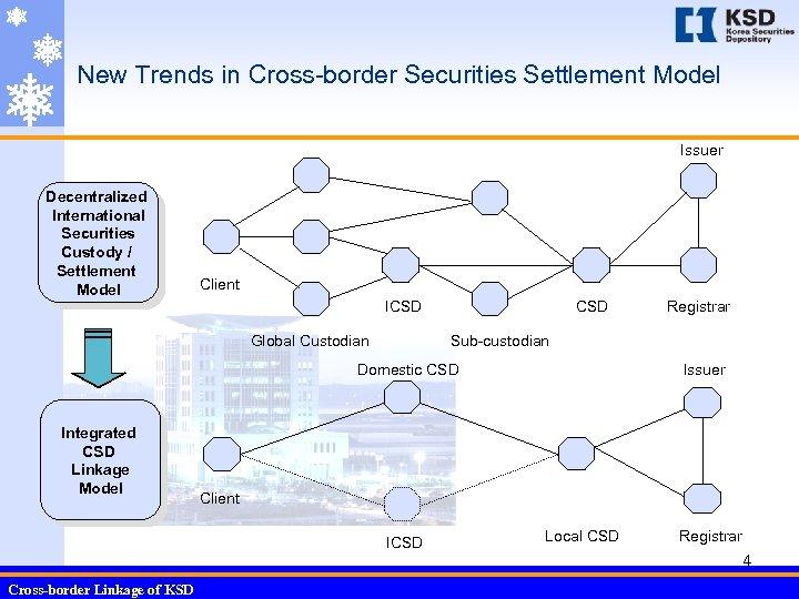 New Trends in Cross-border Securities Settlement Model Issuer Decentralized International Securities Custody / Settlement