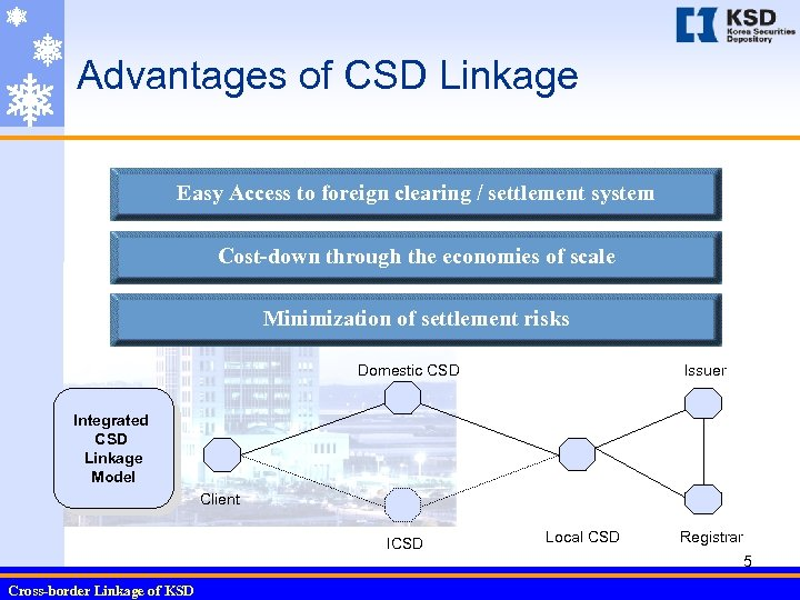 Advantages of CSD Linkage Easy Access to foreign clearing / settlement system Cost-down through