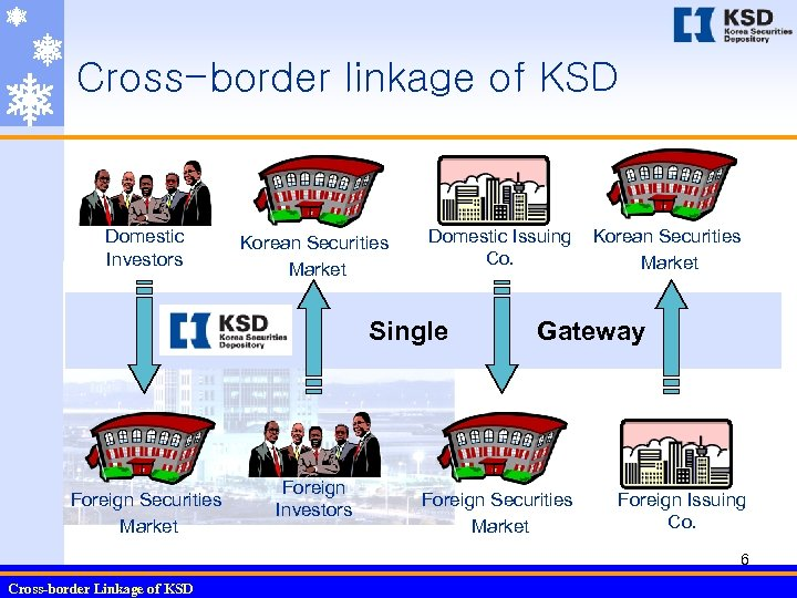 Cross-border linkage of KSD Domestic Investors Korean Securities Market Domestic Issuing Co. Single Foreign