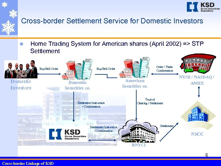 Cross-border Settlement Service for Domestic Investors ã Home Trading System for American shares (April