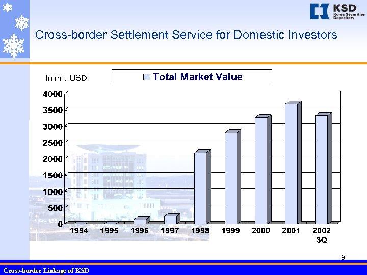 Cross-border Settlement Service for Domestic Investors In mil. USD 9 Cross-border Linkage of KSD