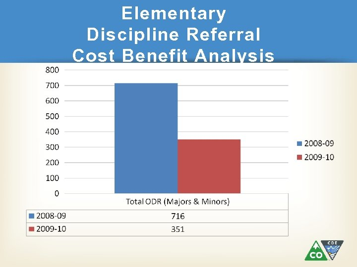 Elementary Discipline Referral Cost Benefit Analysis