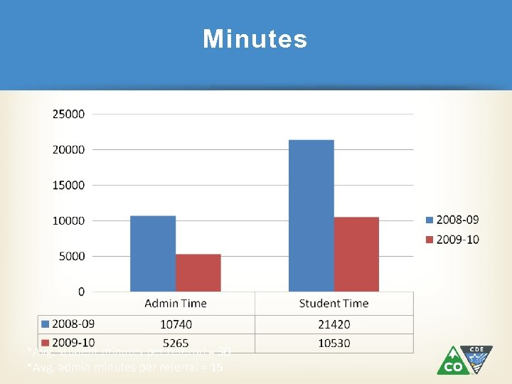 Minutes *Avg. student minutes per referral = 30 *Avg. admin minutes per referral =
