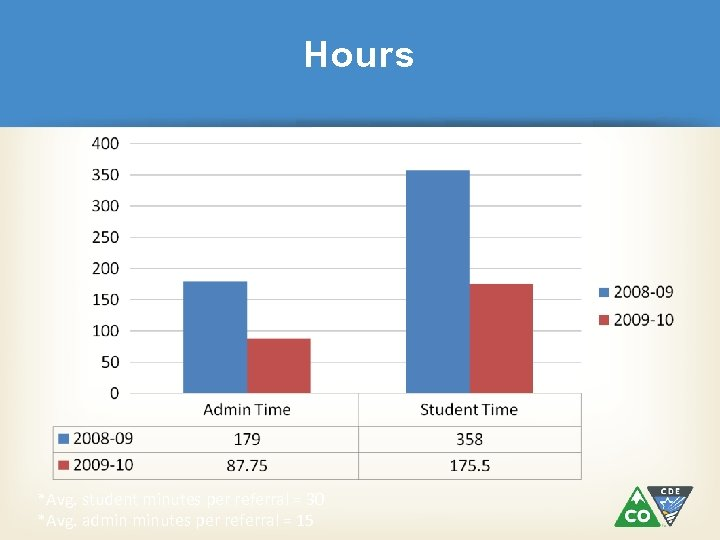 Hours *Avg. student minutes per referral = 30 *Avg. admin minutes per referral =