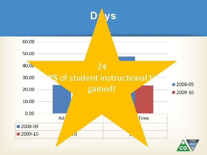 Days 24 DAYS of student instructional time gained! *Based on a 7. 5 hour