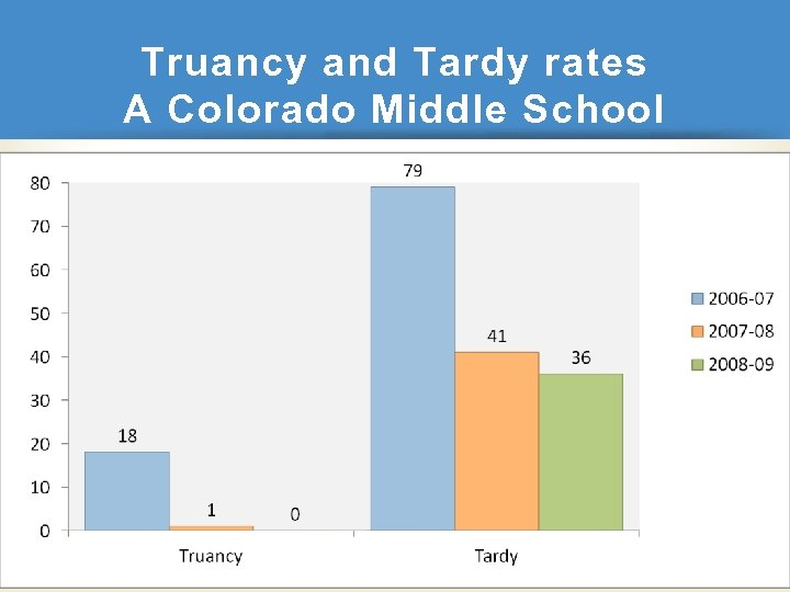 Truancy and Tardy rates A Colorado Middle School