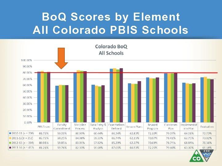 Bo. Q Scores by Element All Colorado PBIS Schools
