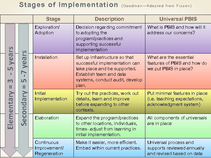 Stages of Implementation Stage (Goodman—Adapted from Fixsen) Description Universal PBIS Secondary = 5 -7