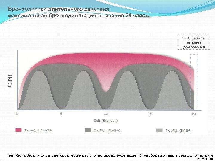 Бронхолитики длительного действия: максимальная бронходилатация в течение 24 часов ОФВ 1 в конце периода