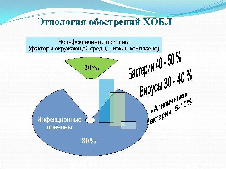 Этиология обострений ХОБЛ Неинфекционные причины (факторы окружающей среды, низкий комплаенс) 20% Инфекционные причины 80%