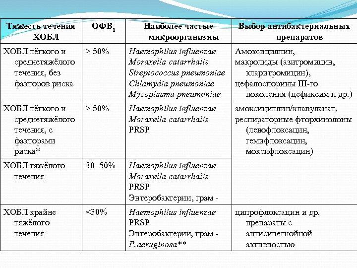 Тяжесть течения ХОБЛ ОФВ 1 Наиболее частые микроорганизмы Выбор антибактериальных препаратов ХОБЛ лёгкого и