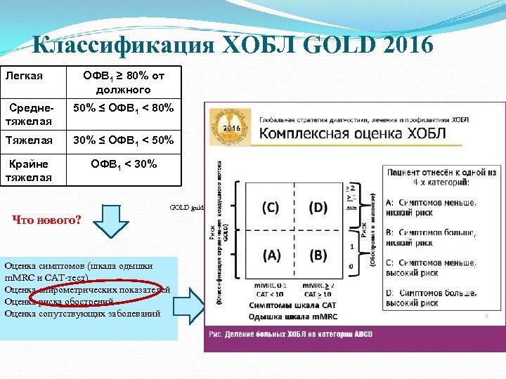 Классификация ХОБЛ GOLD 2016 Легкая ОФВ 1 ≥ 80% от должного Среднетяжелая 50% ≤