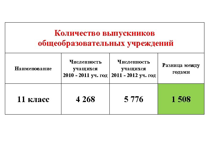 Количество выпускников общеобразовательных учреждений Наименование 11 класс Численность учащихся 2010 - 2011 уч. год
