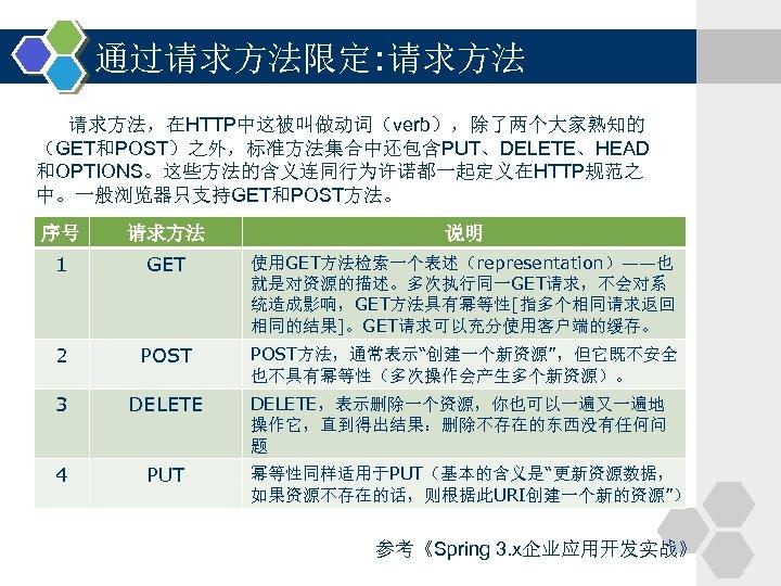 通过请求方法限定: 请求方法,在HTTP中这被叫做动词(verb),除了两个大家熟知的 (GET和POST)之外,标准方法集合中还包含PUT、DELETE、HEAD 和OPTIONS。这些方法的含义连同行为许诺都一起定义在HTTP规范之 中。一般浏览器只支持GET和POST方法。 序号 请求方法 说明 1 GET 使用GET方法检索一个表述(representation)——也 就是对资源的描述。多次执行同一GET请求,不会对系 统造成影响,GET方法具有幂等性[指多个相同请求返回 相同的结果]。GET请求可以充分使用客户端的缓存。