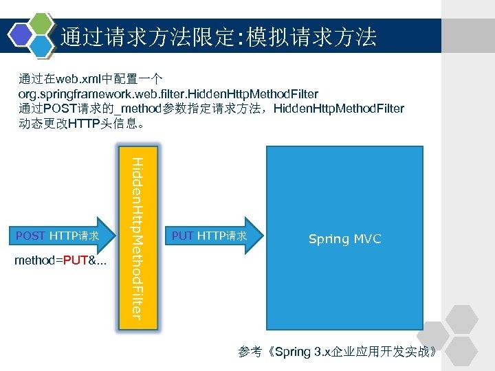 通过请求方法限定: 模拟请求方法 通过在web. xml中配置一个 org. springframework. web. filter. Hidden. Http. Method. Filter 通过POST请求的_method参数指定请求方法,Hidden. Http.