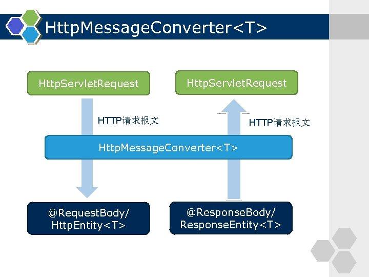 Http. Message. Converter<T> Http. Servlet. Request HTTP请求报文 Http. Message. Converter<T> @Request. Body/ Http. Entity<T>