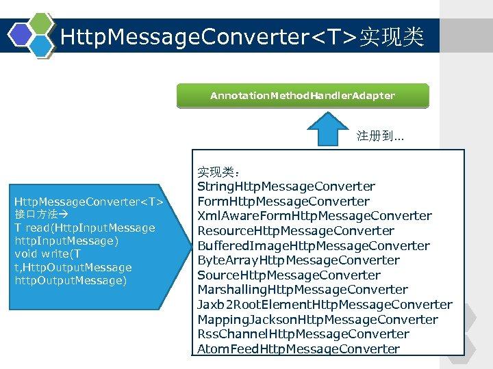 Http. Message. Converter<T>实现类 Annotation. Method. Handler. Adapter 注册到. . . Http. Message. Converter<T> 接口方法