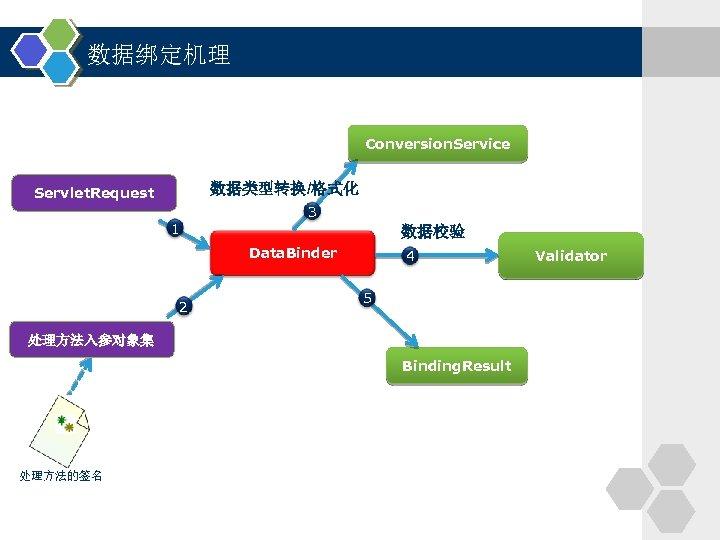 数据绑定机理 Conversion. Service 数据类型转换/格式化 Servlet. Request 1 3 数据校验 Data. Binder 2 4 5