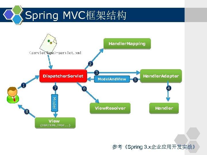Spring MVC框架结构 Handler. Mapping 2 Dispatcher. Servlet 1 7 Model 8 3 Model. And.