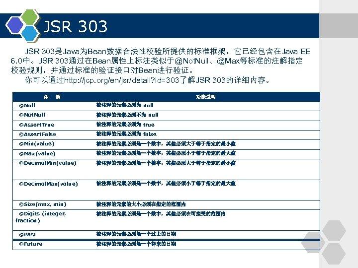 JSR 303是Java为Bean数据合法性校验所提供的标准框架,它已经包含在Java EE 6. 0中。JSR 303通过在Bean属性上标注类似于@Not. Null、@Max等标准的注解指定 校验规则,并通过标准的验证接口对Bean进行验证。 你可以通过http: //jcp. org/en/jsr/detail? id=303了解JSR 303的详细内容。 注