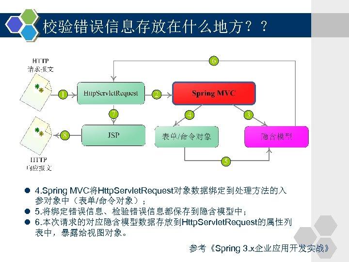 校验错误信息存放在什么地方?? l 4. Spring MVC将Http. Servlet. Request对象数据绑定到处理方法的入 参对象中(表单/命令对象); l 5. 将绑定错误信息、检验错误信息都保存到隐含模型中; l 6. 本次请求的对应隐含模型数据存放到Http.