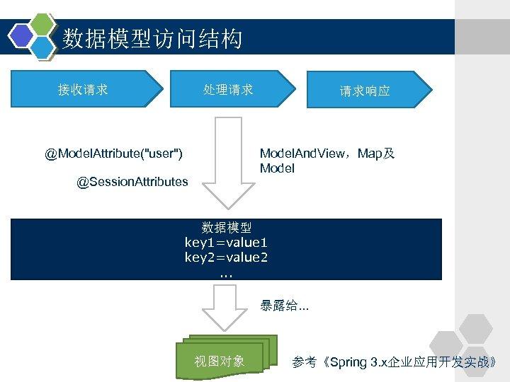 数据模型访问结构 接收请求 处理请求 请求响应 Model. And. View,Map及 Model @Model. Attribute(