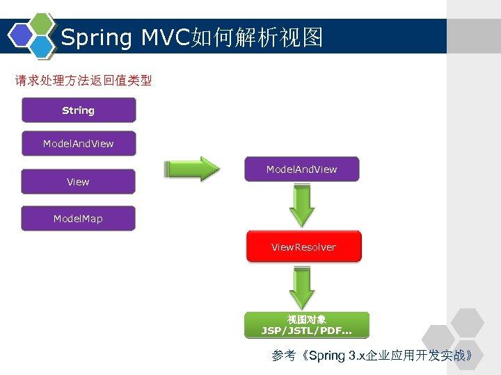 Spring MVC如何解析视图 请求处理方法返回值类型 String Model. And. View Model. Map View. Resolver 视图对象 JSP/JSTL/PDF. .