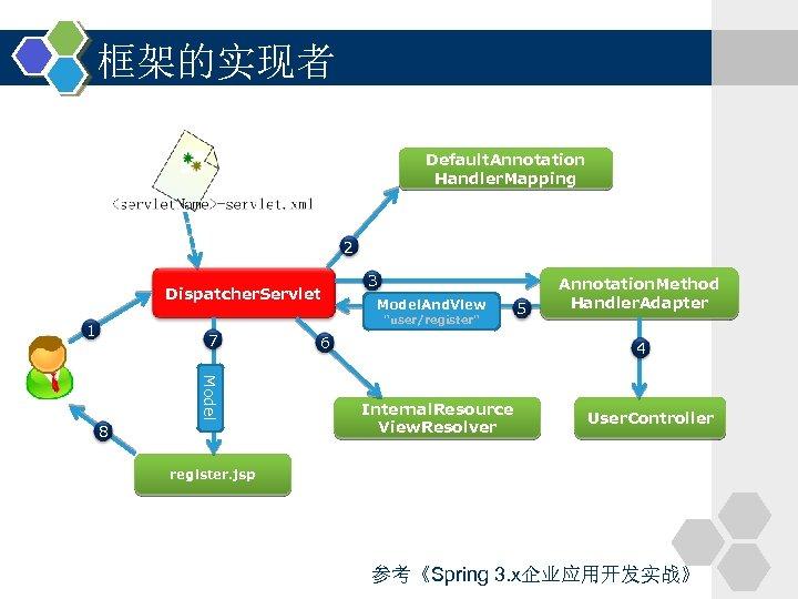 框架的实现者 Default. Annotation Handler. Mapping 2 Dispatcher. Servlet 3 Model. And. View