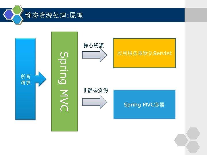 静态资源处理: 原理 静态资源 Spring MVC 所有 请求 应用服务器默认Servlet 非静态资源 Spring MVC容器