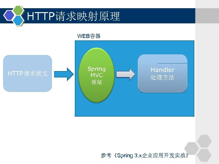 HTTP请求映射原理 WEB容器 HTTP请求报文 Spring MVC 框架 Handler 处理方法 参考《Spring 3. x企业应用开发实战》