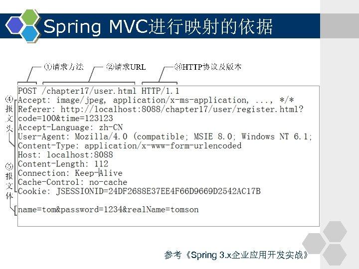 Spring MVC进行映射的依据 参考《Spring 3. x企业应用开发实战》