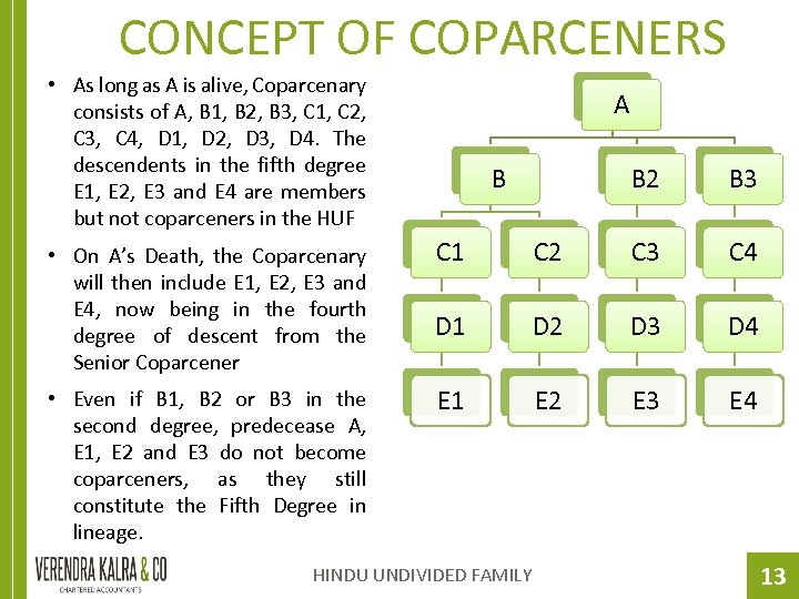 CONCEPT OF COPARCENERS • As long as A is alive, Coparcenary consists of A,