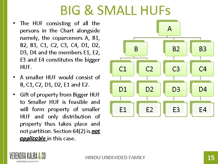 BIG & SMALL HUFs • The HUF consisting of all the persons in the