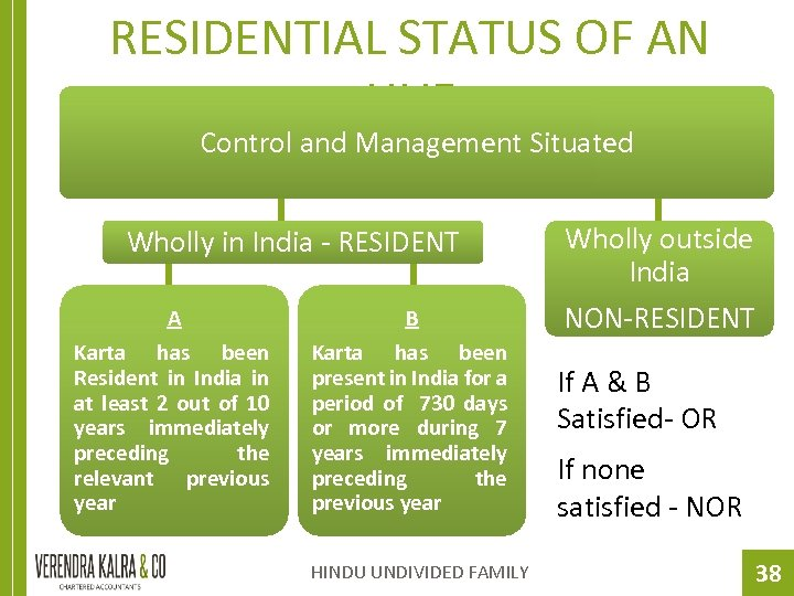 RESIDENTIAL STATUS OF AN HUF Control and Management Situated Wholly in India - RESIDENT