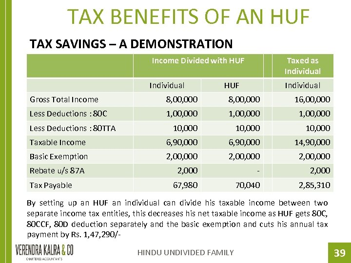 TAX BENEFITS OF AN HUF TAX SAVINGS – A DEMONSTRATION Income Divided with HUF