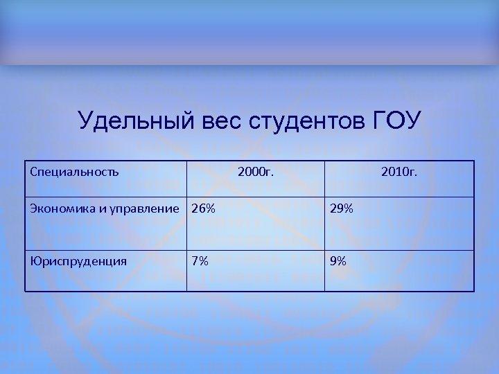 Структура доклада Удельный вес студентов ГОУ Специальность 2000 г. 2010 г. Экономика и управление